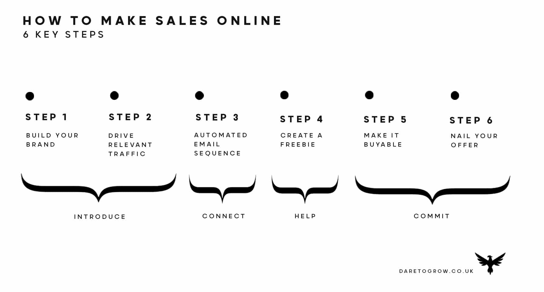How to make sales online using online funnel marketing